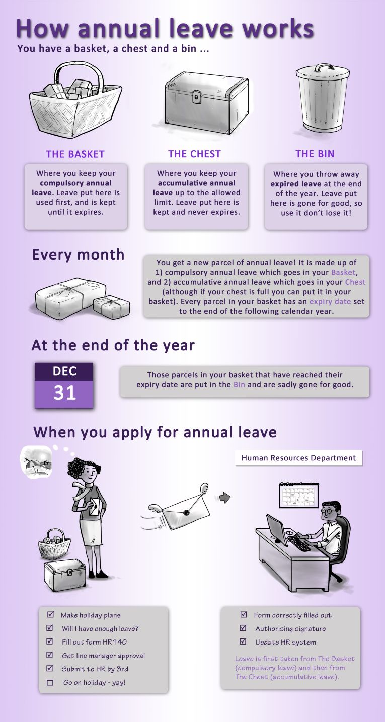 How annual leave works